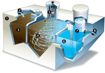 Hospital Sewage Treatment